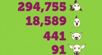 この瞬間、食べ物になっていく動物の数